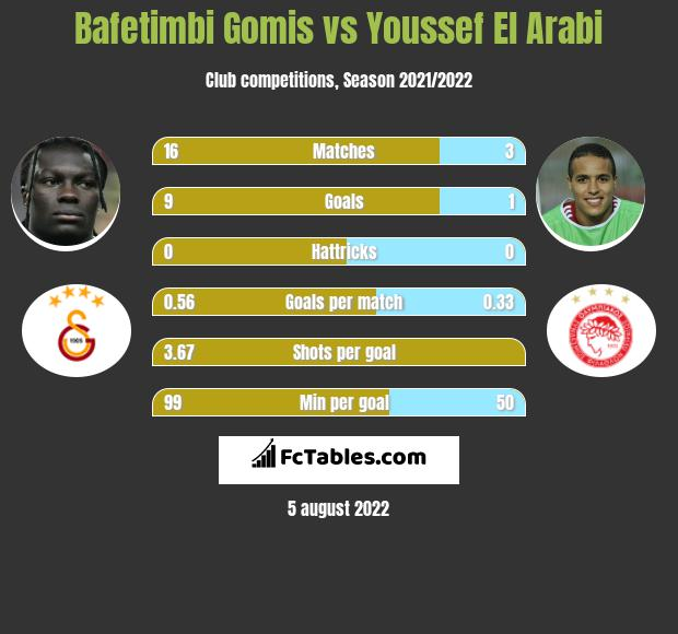 Bafetimbi Gomis vs Youssef El Arabi h2h player stats