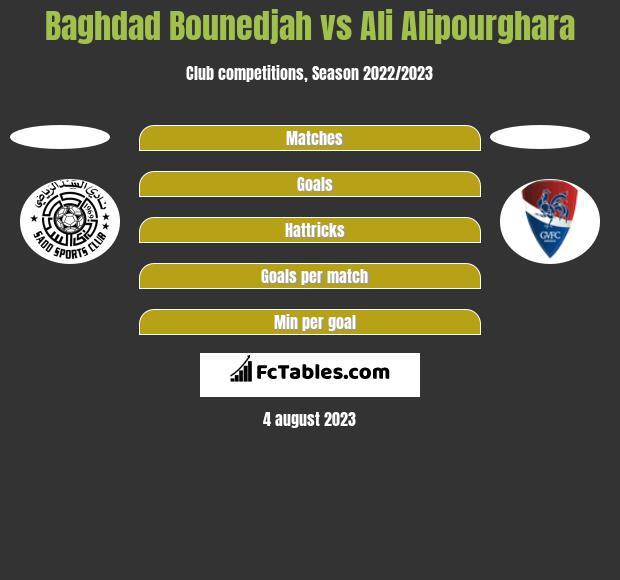 Baghdad Bounedjah vs Ali Alipourghara h2h player stats