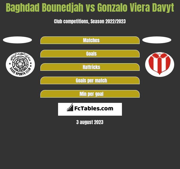 Baghdad Bounedjah vs Gonzalo Viera Davyt h2h player stats