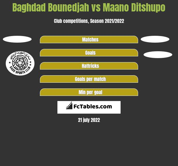 Baghdad Bounedjah vs Maano Ditshupo h2h player stats