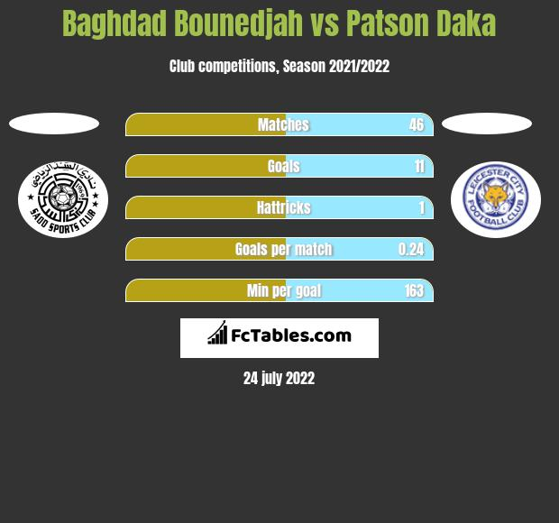 Baghdad Bounedjah vs Patson Daka h2h player stats