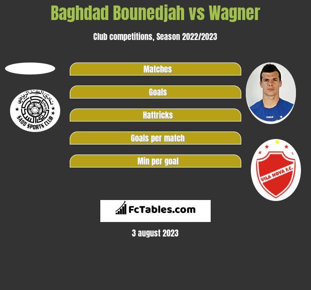 Baghdad Bounedjah vs Wagner h2h player stats