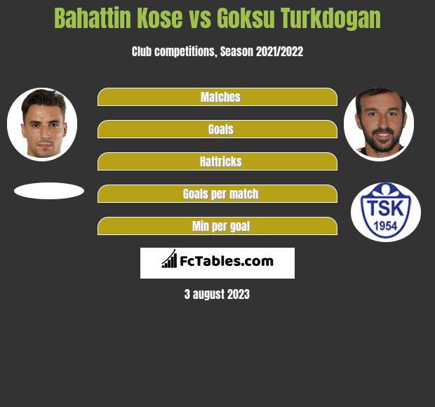 Bahattin Kose vs Goksu Turkdogan h2h player stats