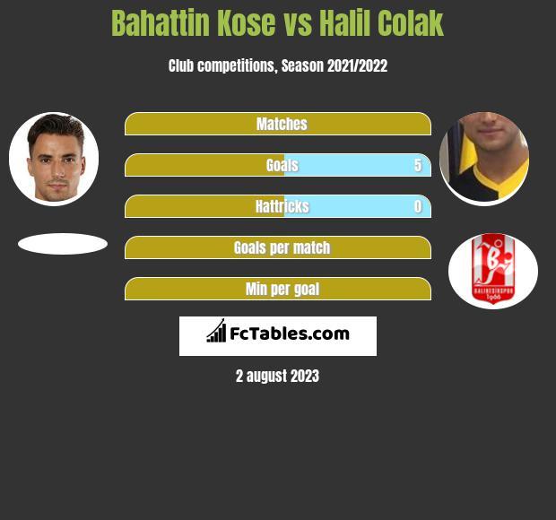 Bahattin Kose vs Halil Colak h2h player stats