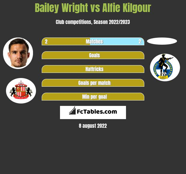 Bailey Wright vs Alfie Kilgour infographic