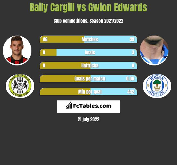 Baily Cargill vs Gwion Edwards h2h player stats
