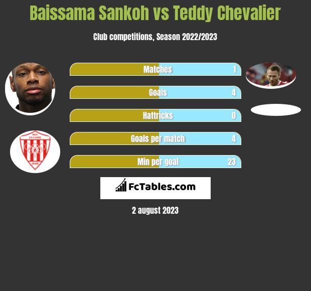 Baissama Sankoh vs Teddy Chevalier h2h player stats