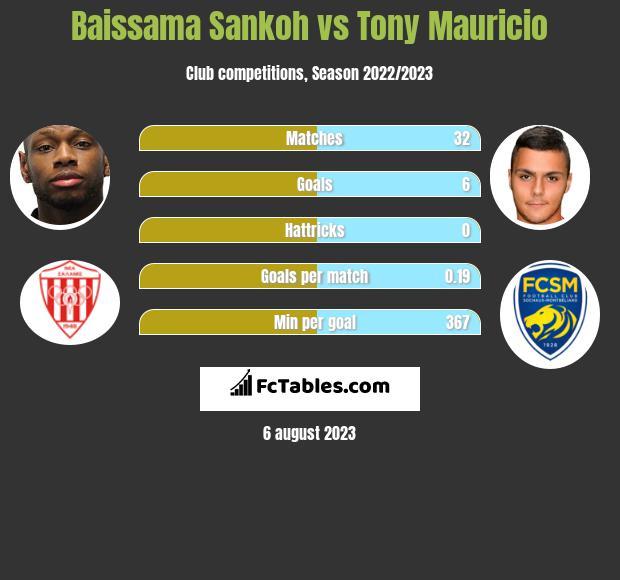Baissama Sankoh vs Tony Mauricio h2h player stats