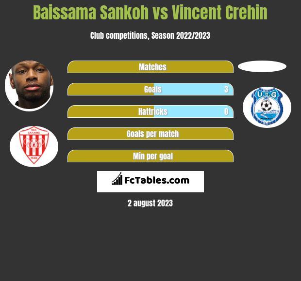 Baissama Sankoh vs Vincent Crehin h2h player stats