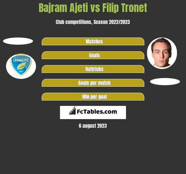 Bajram Ajeti vs Filip Tronet h2h player stats