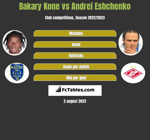 Bakary Kone vs Andrei Eshchenko infographic