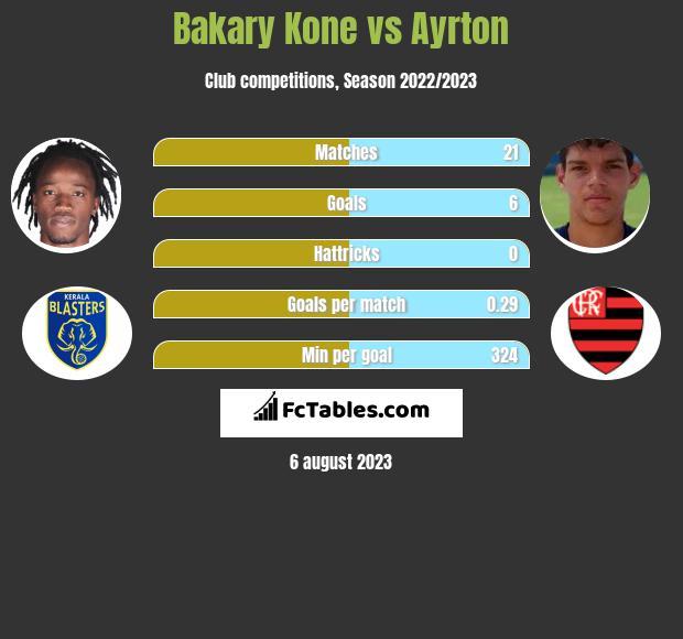 Bakary Kone vs Ayrton infographic