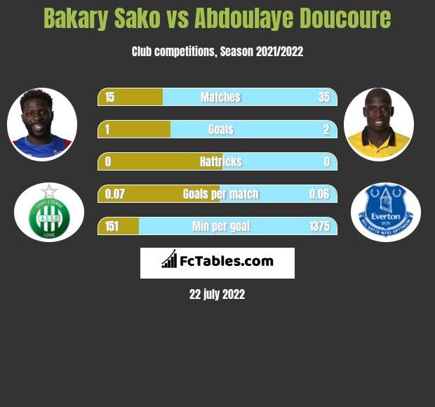 Bakary Sako vs Abdoulaye Doucoure