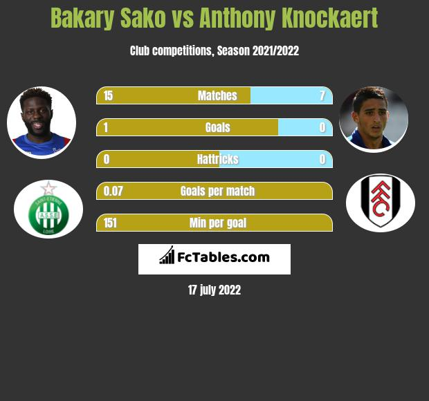 Bakary Sako vs Anthony Knockaert infographic