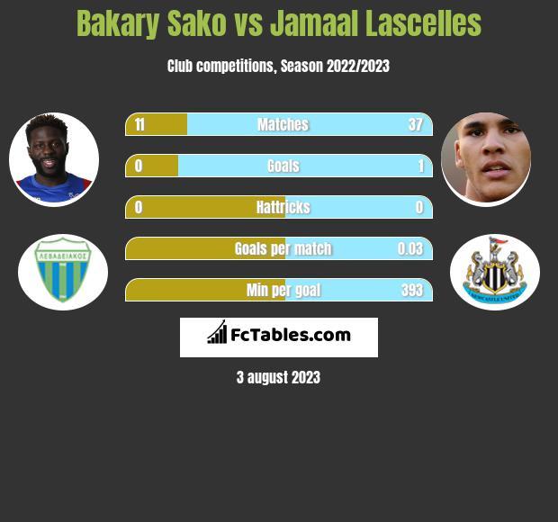 Bakary Sako vs Jamaal Lascelles h2h player stats