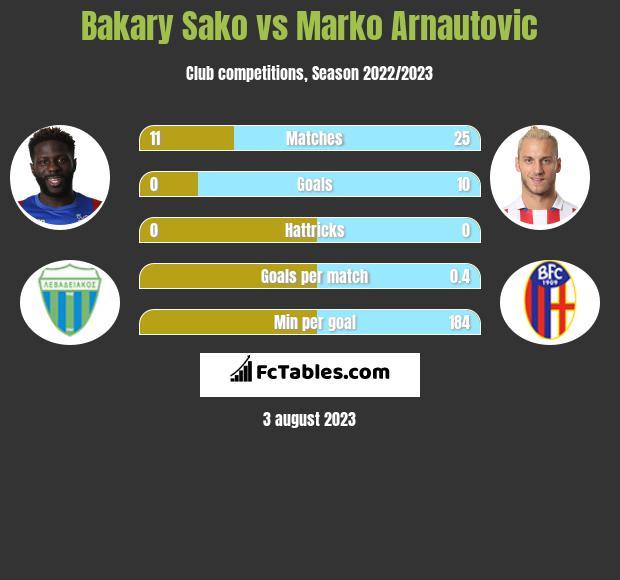 Bakary Sako vs Marko Arnautovic