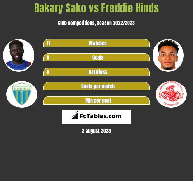 Bakary Sako vs Freddie Hinds h2h player stats