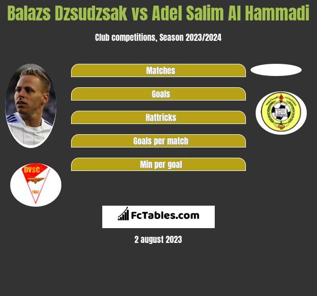 Balazs Dzsudzsak vs Adel Salim Al Hammadi infographic