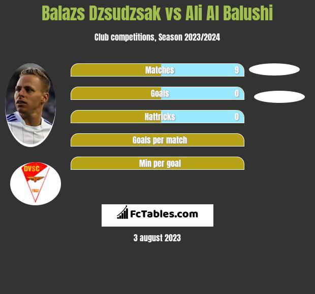 Balazs Dzsudzsak vs Ali Al Balushi infographic