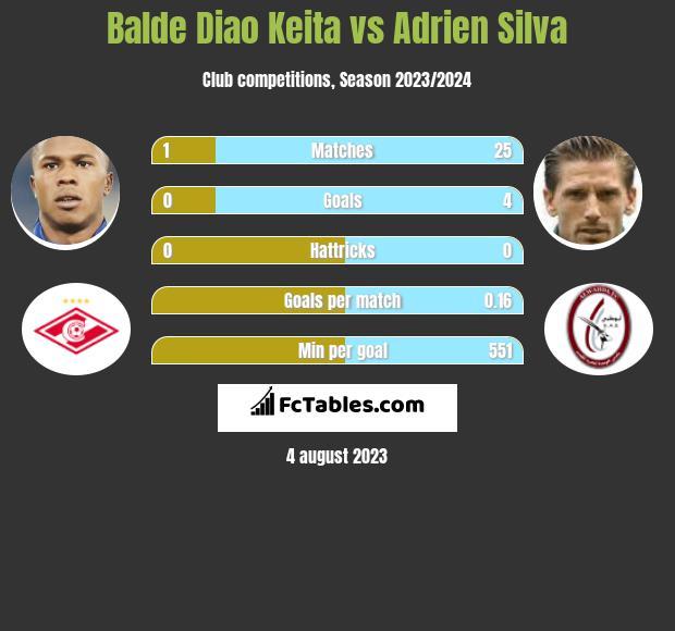 Balde Diao Keita vs Adrien Silva infographic