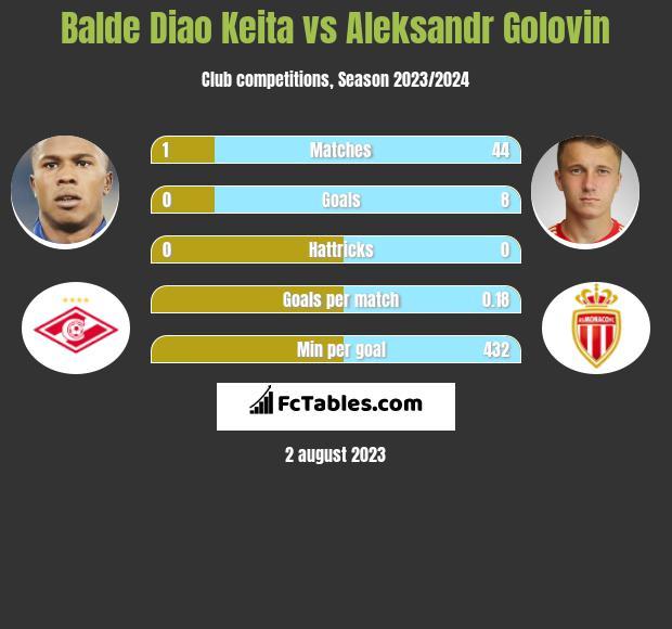 Balde Diao Keita vs Aleksandr Golovin infographic