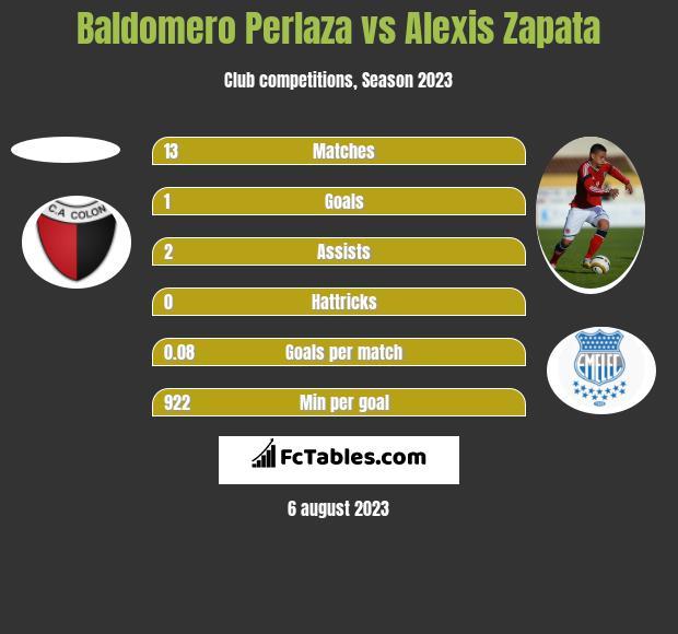Baldomero Perlaza vs Alexis Zapata h2h player stats
