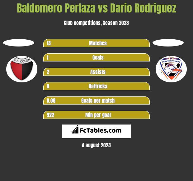 Baldomero Perlaza vs Dario Rodriguez h2h player stats