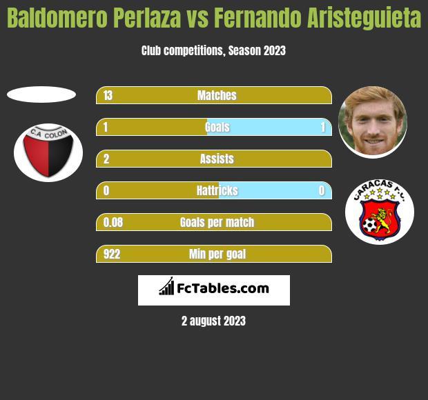Baldomero Perlaza vs Fernando Aristeguieta h2h player stats