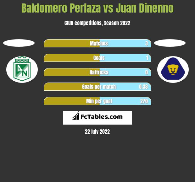 Baldomero Perlaza vs Juan Dinenno h2h player stats