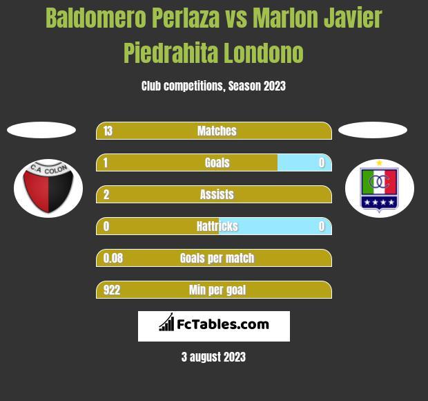 Baldomero Perlaza vs Marlon Javier Piedrahita Londono h2h player stats