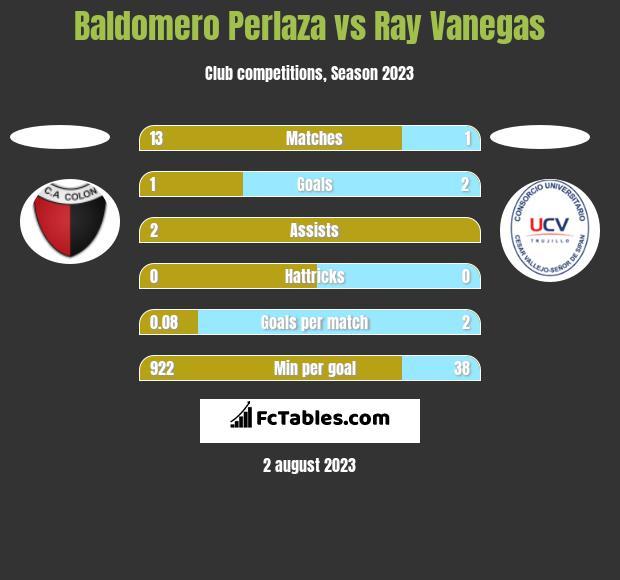 Baldomero Perlaza vs Ray Vanegas h2h player stats