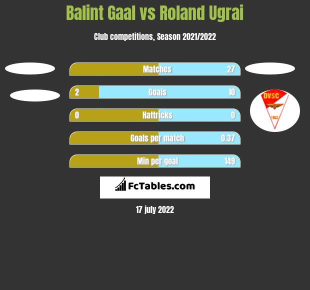 Balint Gaal vs Roland Ugrai h2h player stats