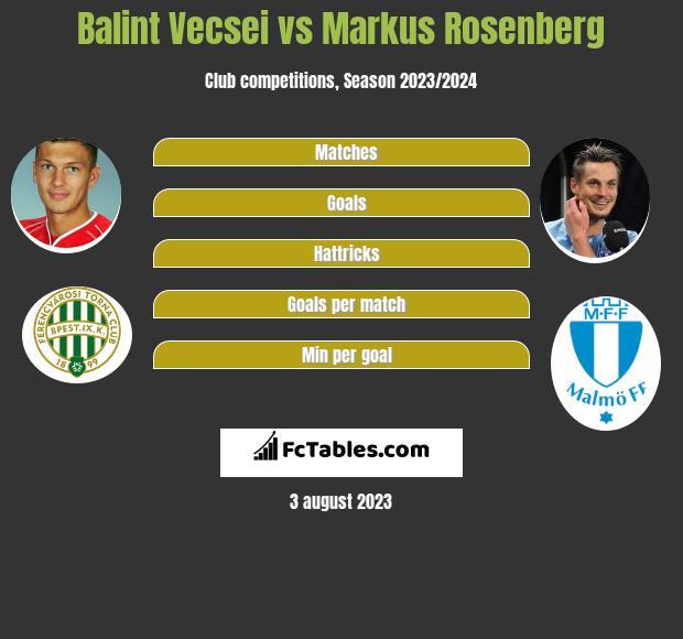 Balint Vecsei vs Markus Rosenberg h2h player stats