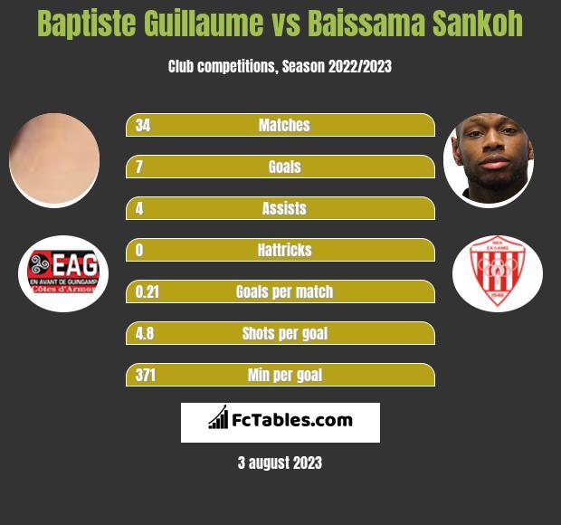 Baptiste Guillaume vs Baissama Sankoh infographic