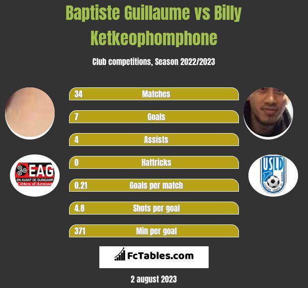Baptiste Guillaume vs Billy Ketkeophomphone infographic
