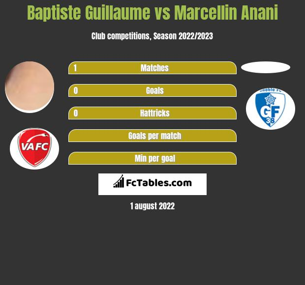 Baptiste Guillaume vs Marcellin Anani h2h player stats