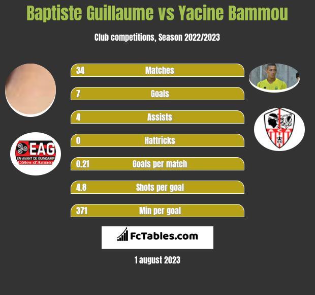 Baptiste Guillaume vs Yacine Bammou h2h player stats
