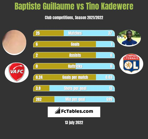 Baptiste Guillaume vs Tino Kadewere infographic