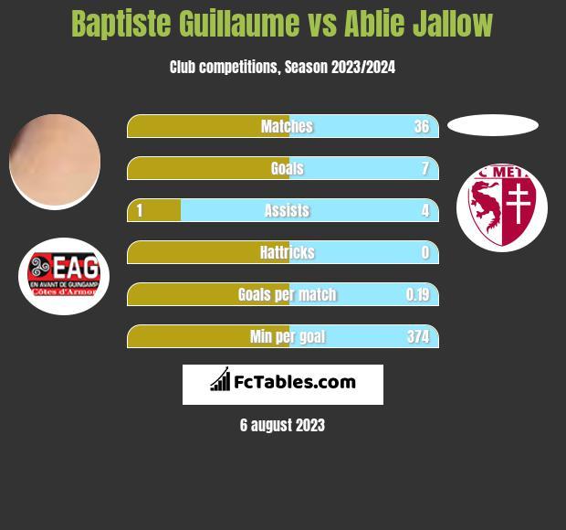 Baptiste Guillaume vs Ablie Jallow infographic