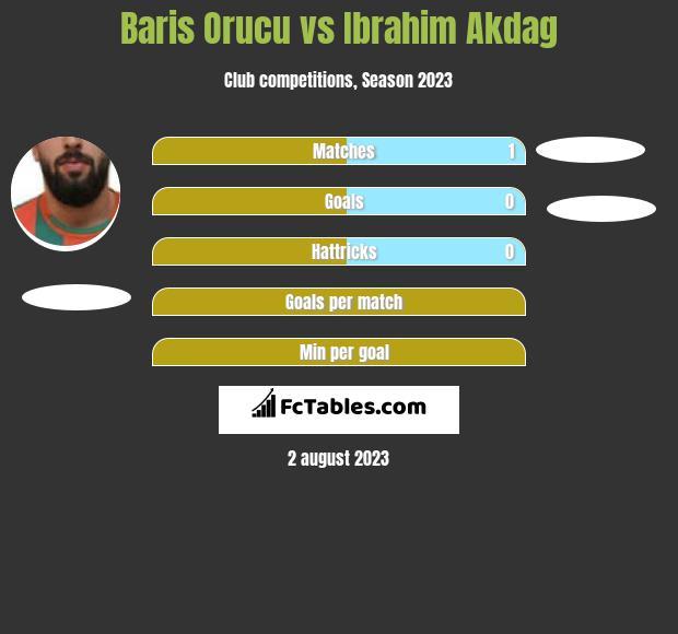 Baris Orucu vs Ibrahim Akdag h2h player stats