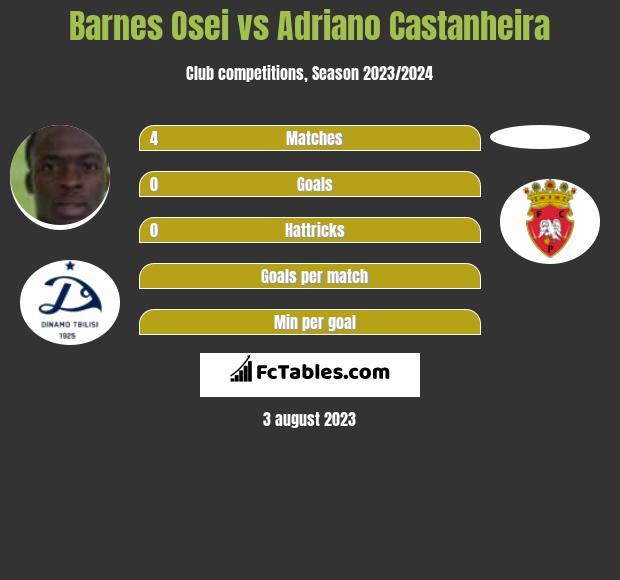 Barnes Osei vs Adriano Castanheira infographic