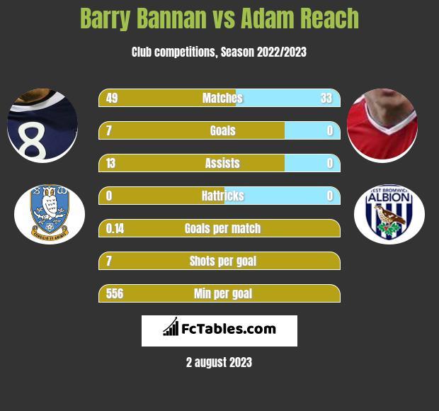 Barry Bannan vs Adam Reach infographic