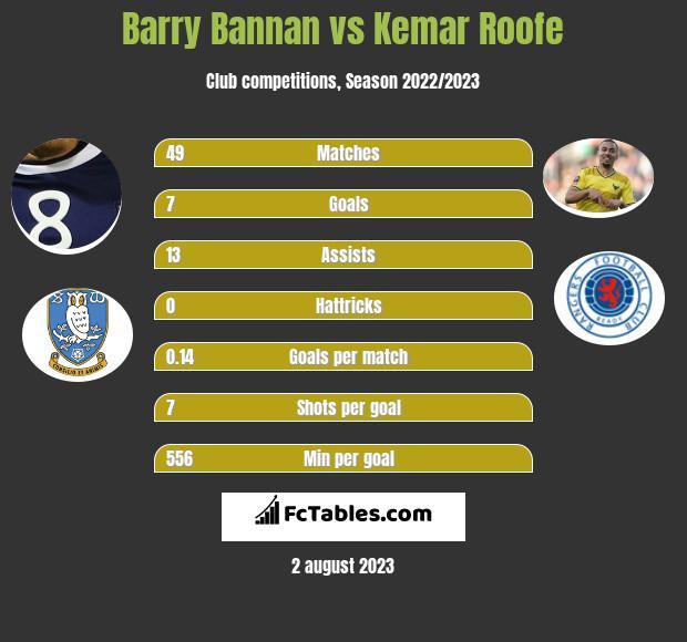 Barry Bannan vs Kemar Roofe infographic