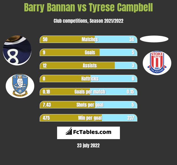 Barry Bannan vs Tyrese Campbell h2h player stats
