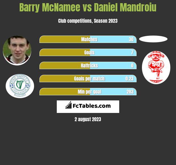 Barry McNamee vs Daniel Mandroiu infographic
