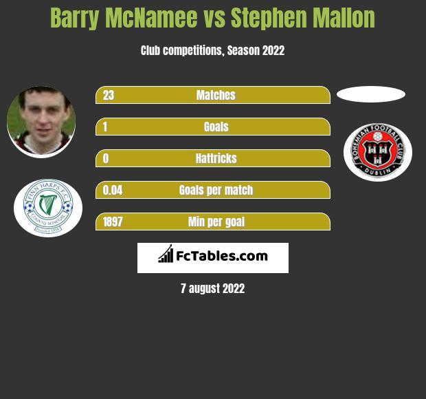 Barry McNamee vs Stephen Mallon infographic