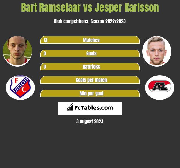 Bart Ramselaar vs Jesper Karlsson h2h player stats