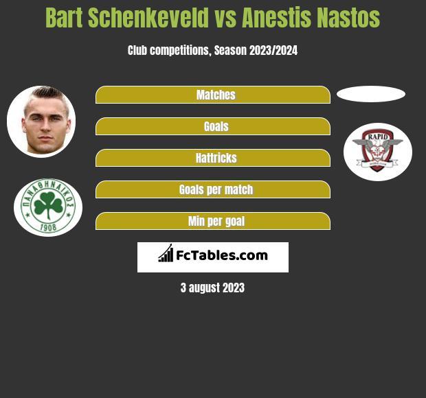 Bart Schenkeveld vs Anestis Nastos infographic