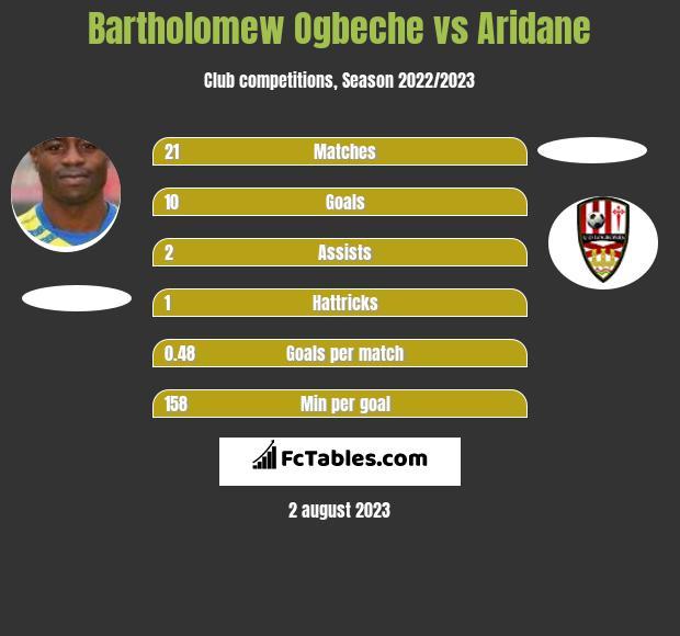 Bartholomew Ogbeche vs Aridane h2h player stats