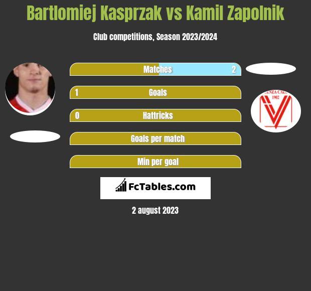 Bartlomiej Kasprzak vs Kamil Zapolnik h2h player stats